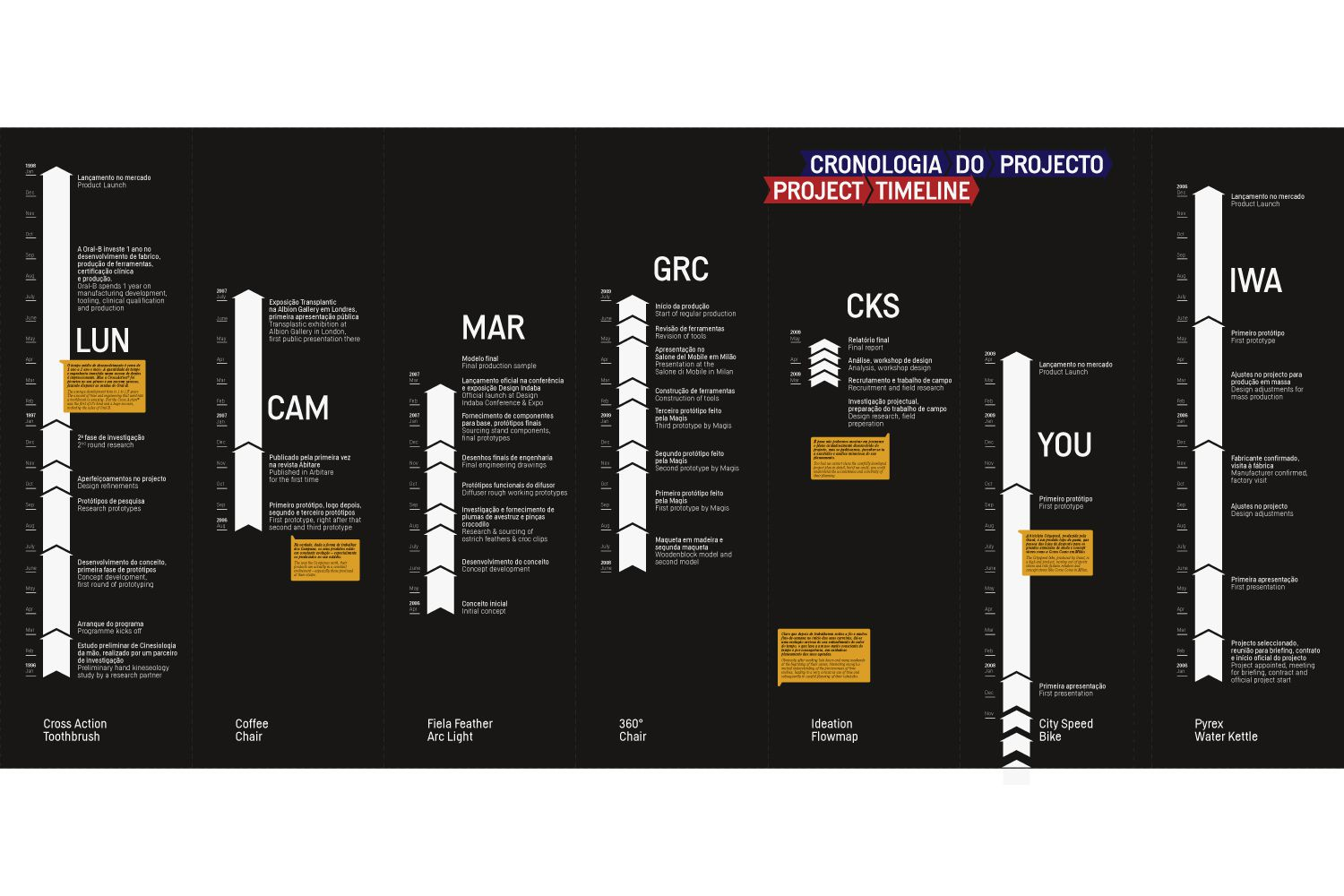 Pace of Design Infowall 1